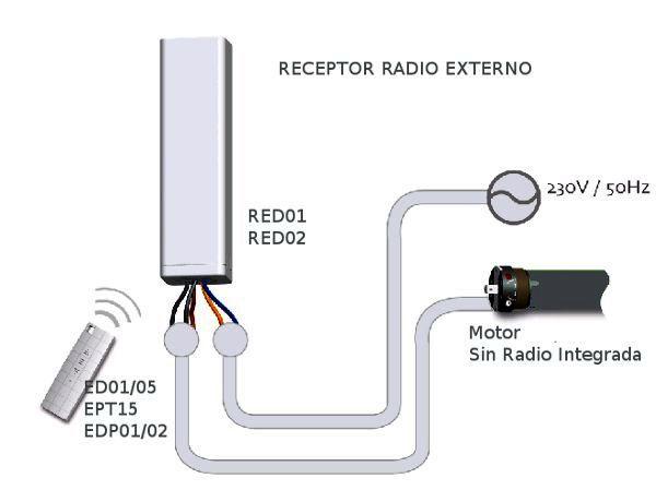 Conexión receptor de radiofrecuencia